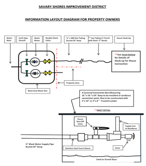 Property Owners' Connection Diagram